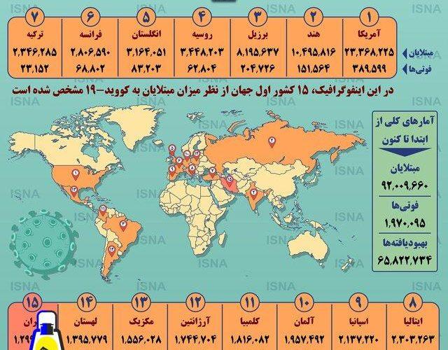 آمار کرونا در جهان تا ۲۴ دی/اینفوگرافیک
